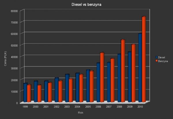 Wykres zmian cen Seata Leona
